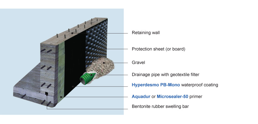 Retaining Wall Waterproofing : Cmc systems