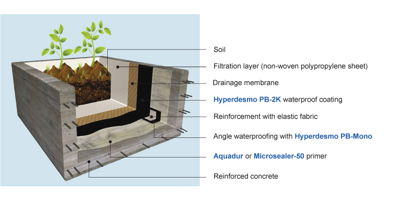 Waterproofing Planter Boxes : Cmc systems